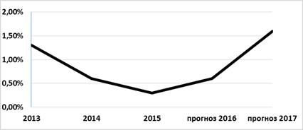 Проблемы развития рынка ценных бумаг в Российской экономике  Ранее ЦБ в базовом варианте сценария макроэкономического развития исходил из того что в 2015 году ВВП РФ покажет нулевую динамику в 2016 году вырастет на