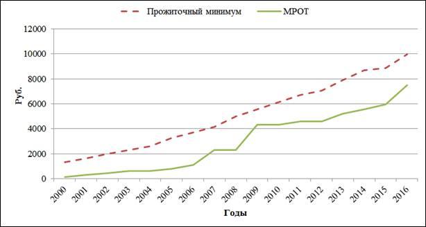 официальный минимум оплаты труда красноярский край