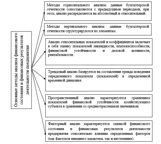Анализ Финансового Состояния Предприятия Учебник 2012