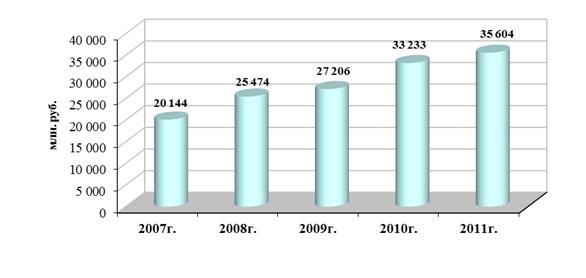 ИНВЕСТИЦИОННАЯ ПРИВЛЕКАТЕЛЬНОСТЬ РЕГИОНА НА ПРИМЕРЕ ЯРОСЛАВСКОЙ  Рисунок 1 Инвестиции в основной капитал по крупным и средним организациям ЯО 2007 11 гг