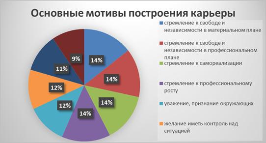career success map questionnaire