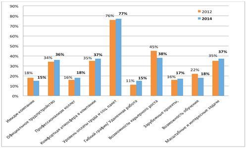 """ПРОБЛЕМЫ И ПУТИ СОВЕРШЕНСТВОВАНИЯ СИСТЕМЫ МОТИВАЦИИ ПЕРСОНАЛА В  В мае июне 2014 года эксперты международного рекрутингового агентства """"kelly services"""" провели исследование Мотивация персонала на российском рынке труда"""