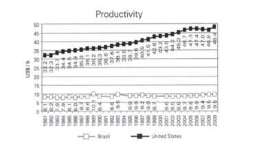 ЭКОНОМИЧЕСКИЙ РОСТ И ПРОИЗВОДИТЕЛЬНОСТЬ ТРУДА ОПЫТ США ЕС  Наглядно оценить ситуацию можно с помощью рисунка 2 который показывает производительность труда рассчитанную как отношение валовой добавленной стоимости в
