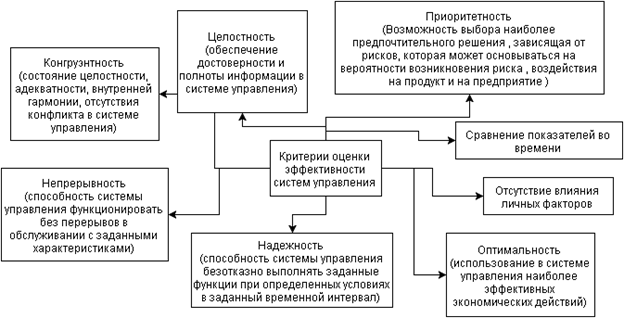 критерии для оценки результативности при разработке продукции русскоязычный