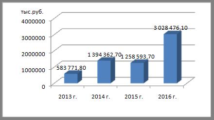 ПРОБЛЕМЫ ИНВЕСТИЦИОННОЙ ПРИВЛЕКАТЕЛЬНОСТИ РЕГИОНА НА ПРИМЕРЕ  Рисунок 2 Объем дотаций на выравнивание бюджетной обеспеченности Оренбургской области в 2013 2016 гг