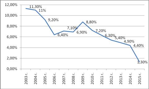 ПРОБЛЕМЫ ИНВЕСТИЦИОННОЙ ПРИВЛЕКАТЕЛЬНОСТИ РЕГИОНА НА ПРИМЕРЕ  Проблема безработицы еще одна болевая точка регионального развития Динамика уровня безработицы в Оренбургской области представлена на рисунке 3