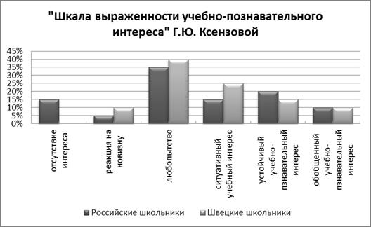 исследования культурных различий: