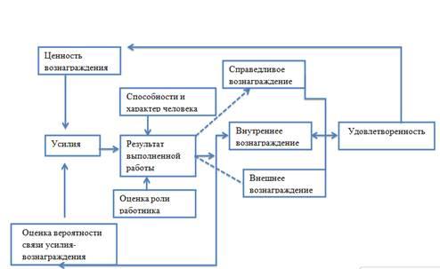Комплексная теория Портера-