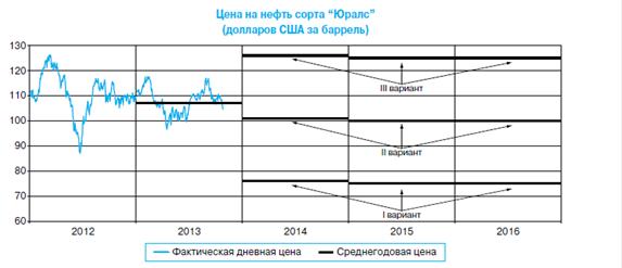 Валютные интервенции Центрального банка РФ - mit su
